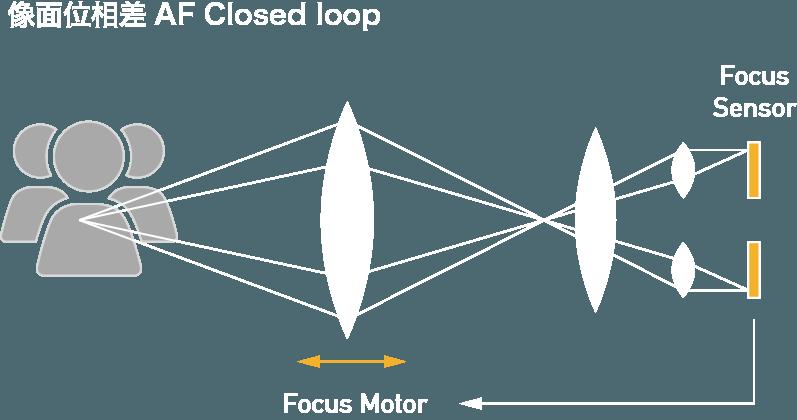 像面位相差AF Closed loop